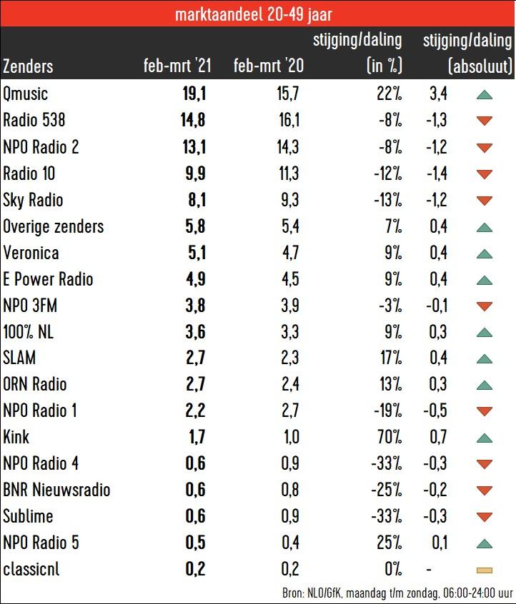 radio luistercijfers februari maart 2021